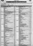 २०७६ सालको कक्षा ११ र १२ को परिक्षा समयतालिका २०७५ माघ १४ गते